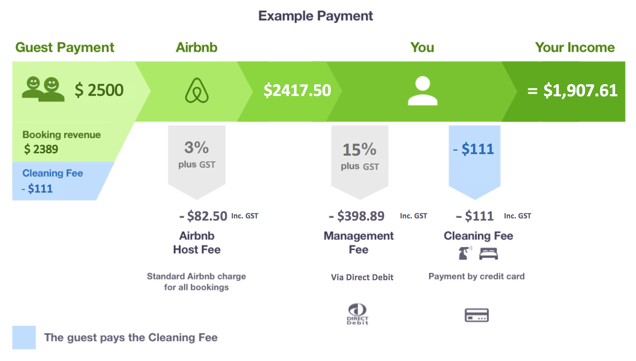 Payment example